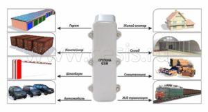 Система удаленного мониторинга и охранной сигнализации Препона GSM