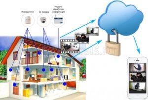 Система удаленного мониторинга и охранной сигнализации Препона GSM-TV