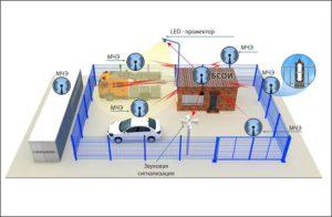 ВСО ПРЕПОНА-А для охраны временно неподвижных объектов